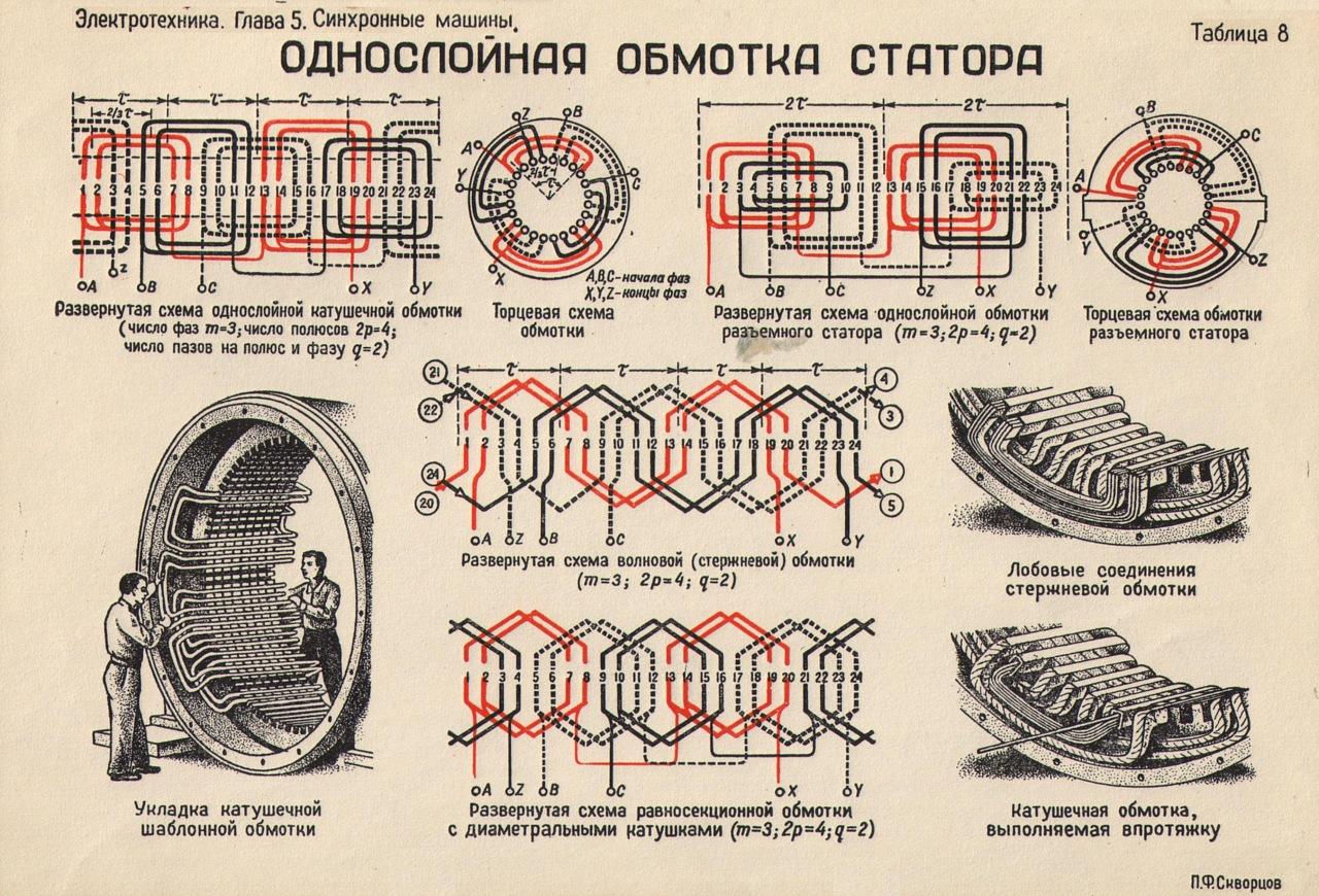 Двухслойная схема обмотки статора